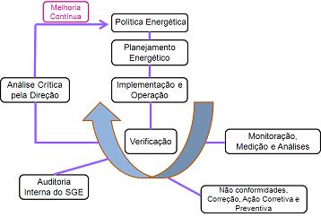 PDCA da gestão de Energia