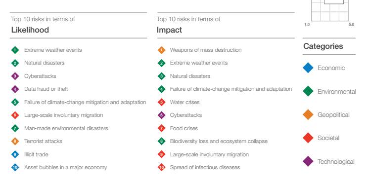 Global Risks 2018 Top 10