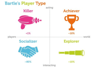 bartle players gamification