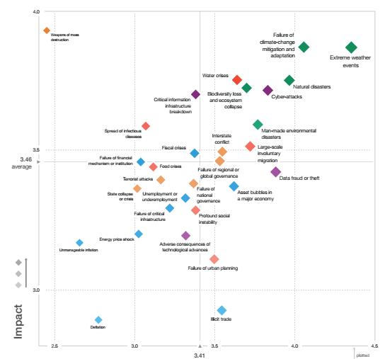 Riscos Globais Fórum Econômico Mundial