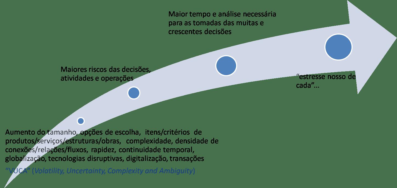 gestão de riscos e tomada de decisões