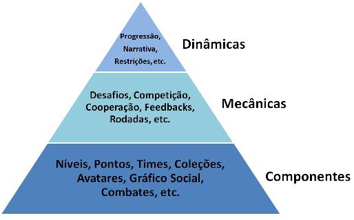 pirâmide da gamificação