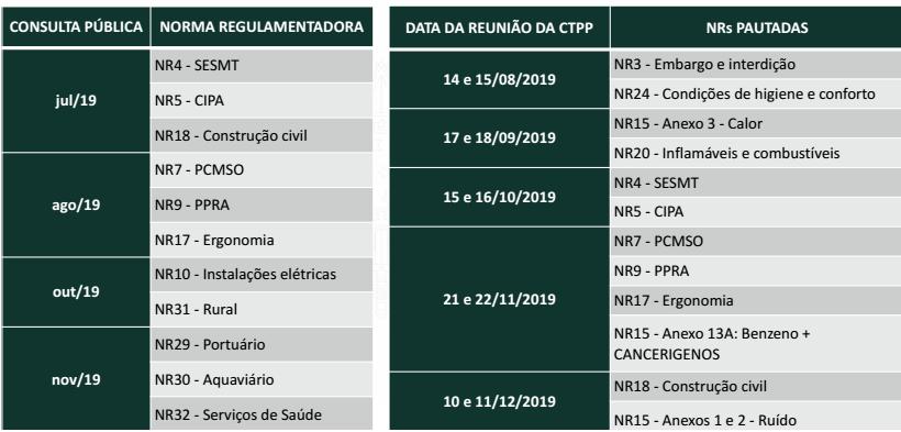 Cronograma das NRs