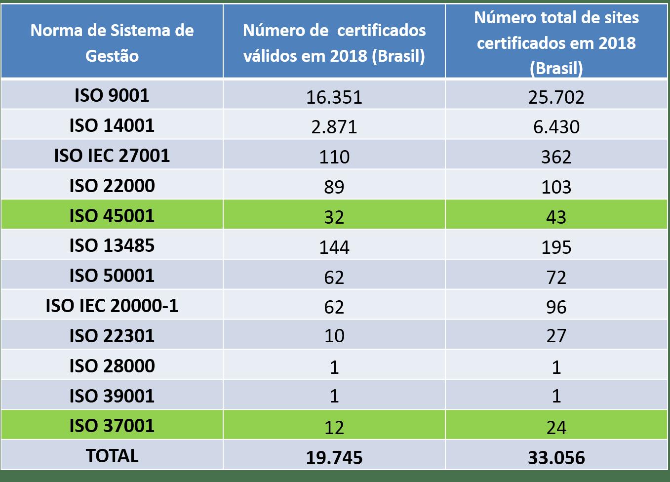 certificações ISO Normas