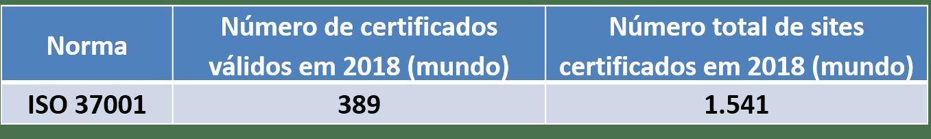 certificados ISO 37001