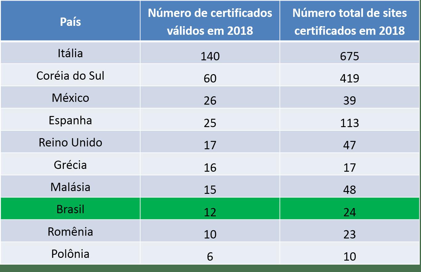certificados países ISO 37001