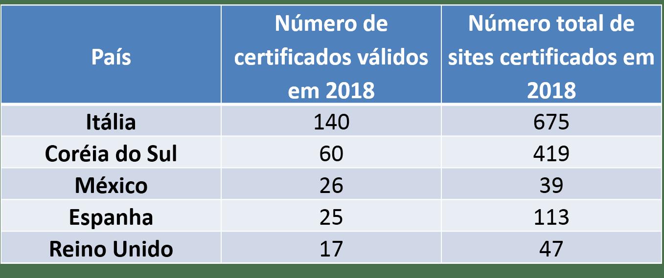 ISO Survey 2018
