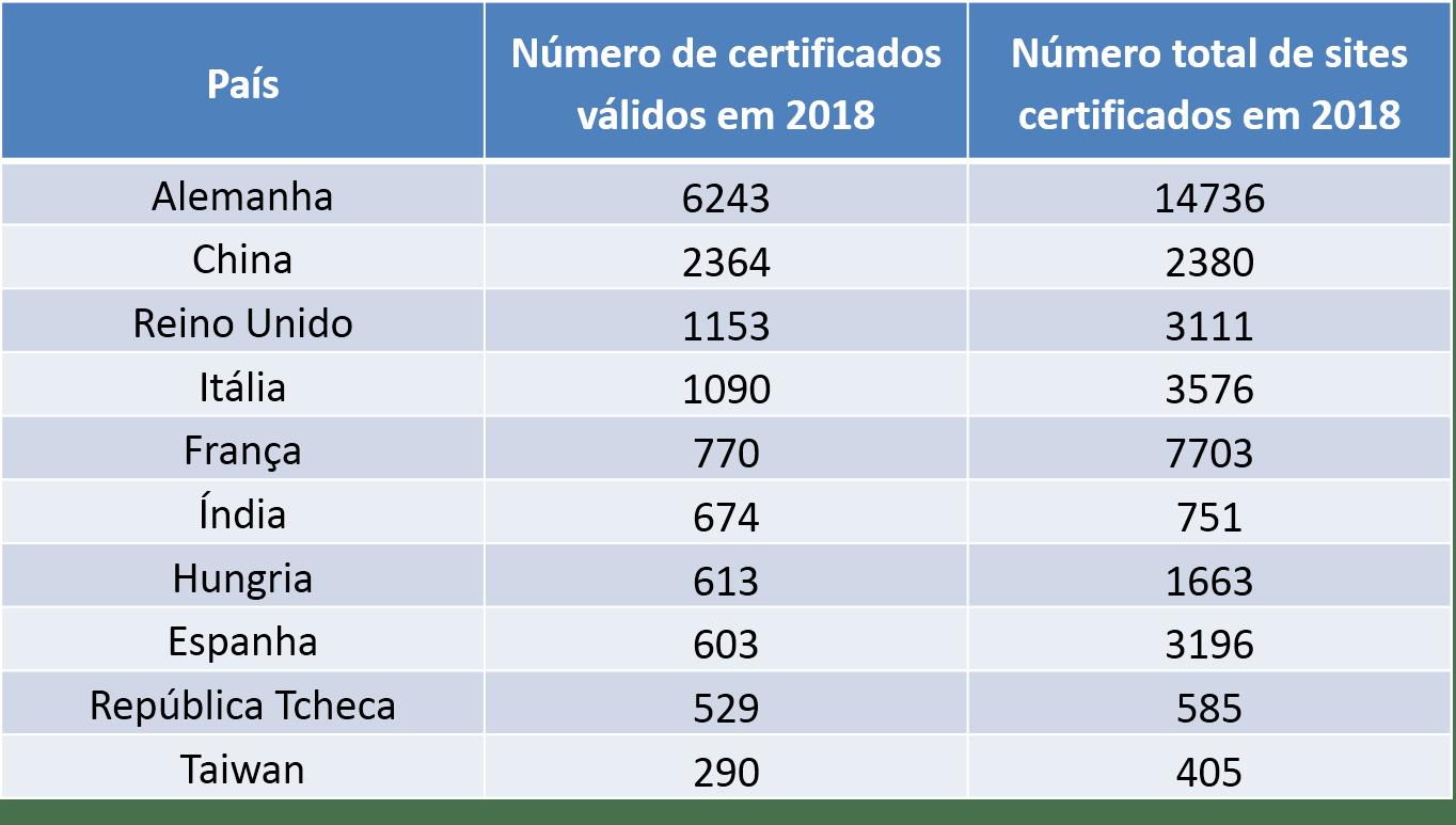 ISO 50001 certificações