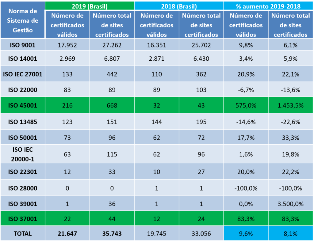 ISO estatísticas 2019