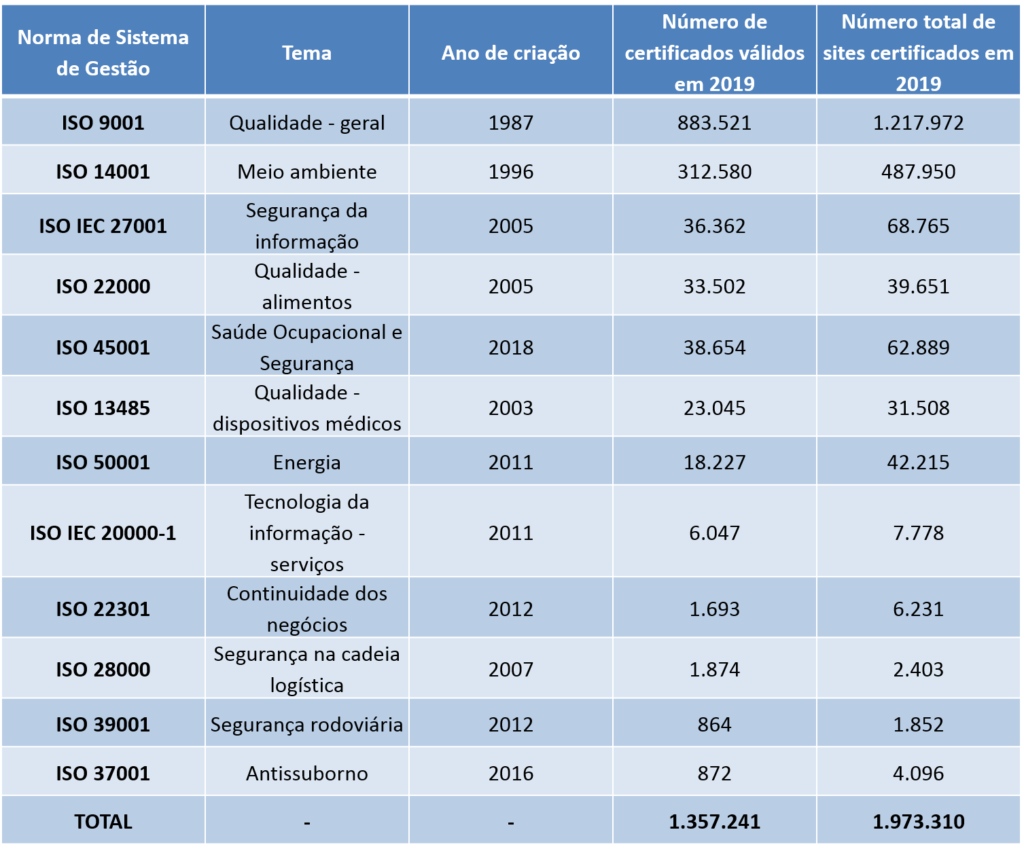 estatísticas ISO 2019